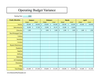 12-Month Operating Budget Variance template