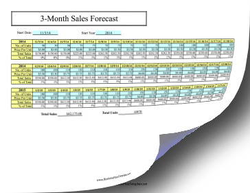 90-Day Sales Forecast