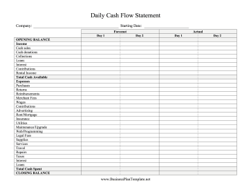 Daily Cash Flow Forecast Two Days template